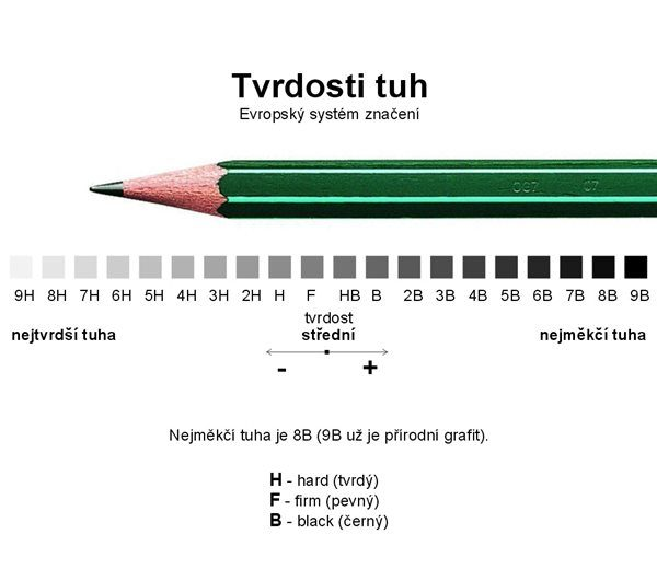Naučte se malovat - Čím kreslit - tužka